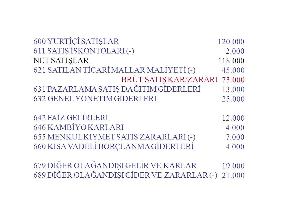 600 YURTİÇİ SATIŞLAR 611 SATIŞ İSKONTOLARI (-) NET SATIŞLAR. 621 SATILAN TİCARİ MALLAR MALİYETİ (-)