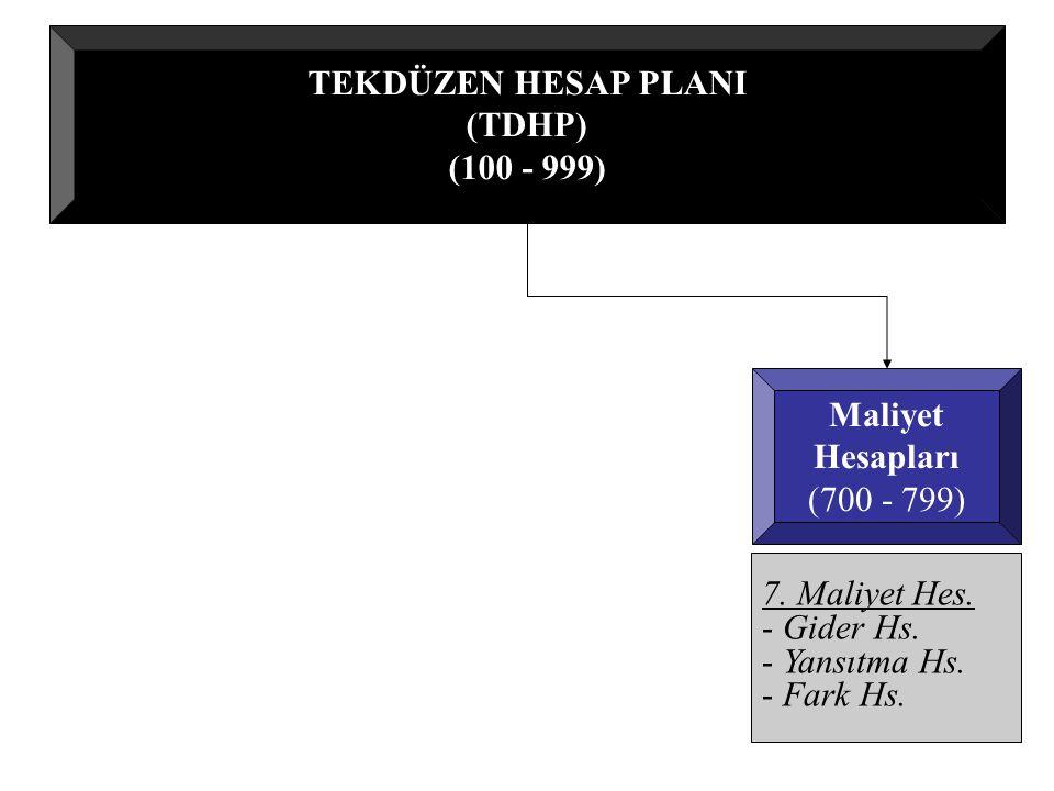 TEKDÜZEN HESAP PLANI (TDHP) (100 - 999) Maliyet. Hesapları. (700 - 799) 7. Maliyet Hes. Gider Hs.
