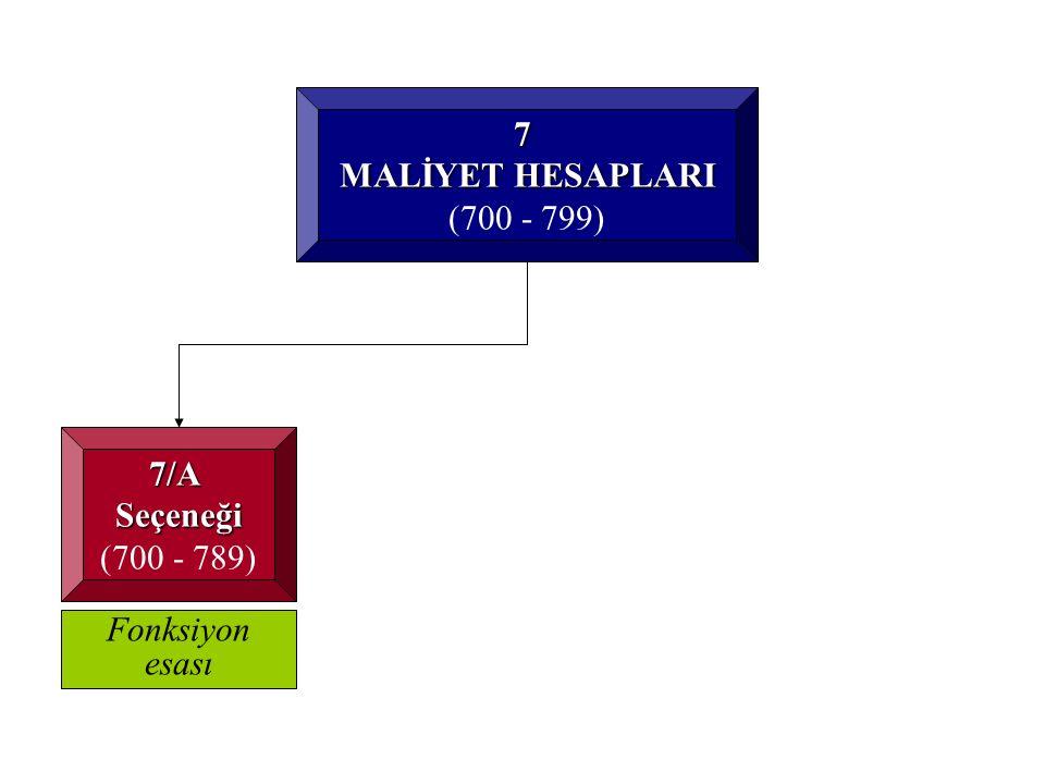 7 MALİYET HESAPLARI (700 - 799) 7/A Seçeneği (700 - 789) Fonksiyon esası