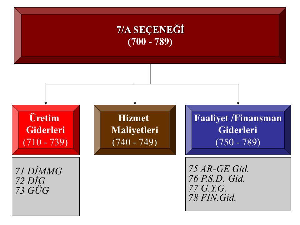 7/A SEÇENEĞİ (700 - 789) Üretim. Giderleri. (710 - 739) Hizmet. Maliyetleri. (740 - 749) Faaliyet /Finansman.