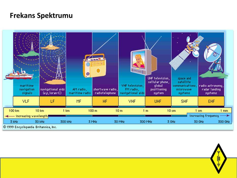 Frekans Spektrumu