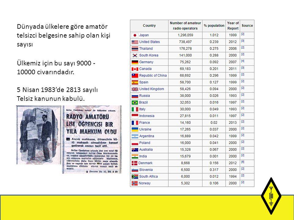 Dünyada ülkelere göre amatör telsizci belgesine sahip olan kişi sayısı