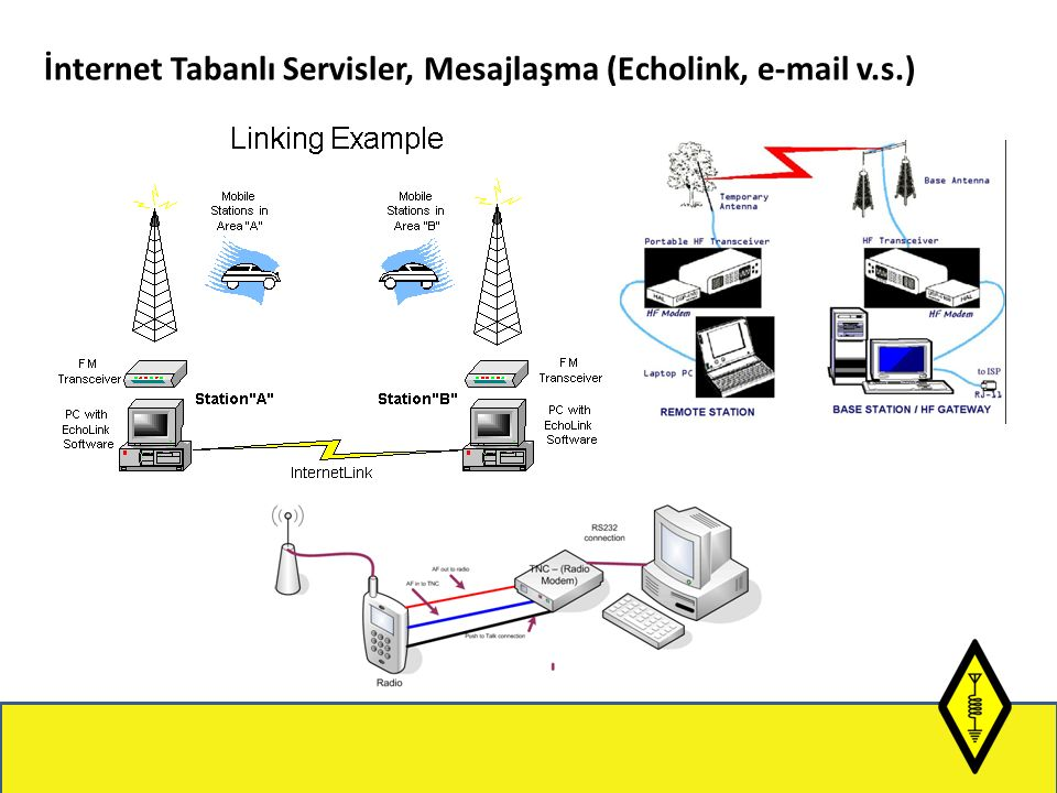 İnternet Tabanlı Servisler, Mesajlaşma (Echolink, e-mail v.s.)