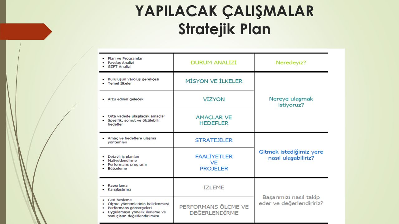 YAPILACAK ÇALIŞMALAR Stratejik Plan