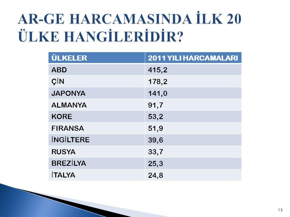 AR-GE HARCAMASINDA İLK 20 ÜLKE HANGİLERİDİR