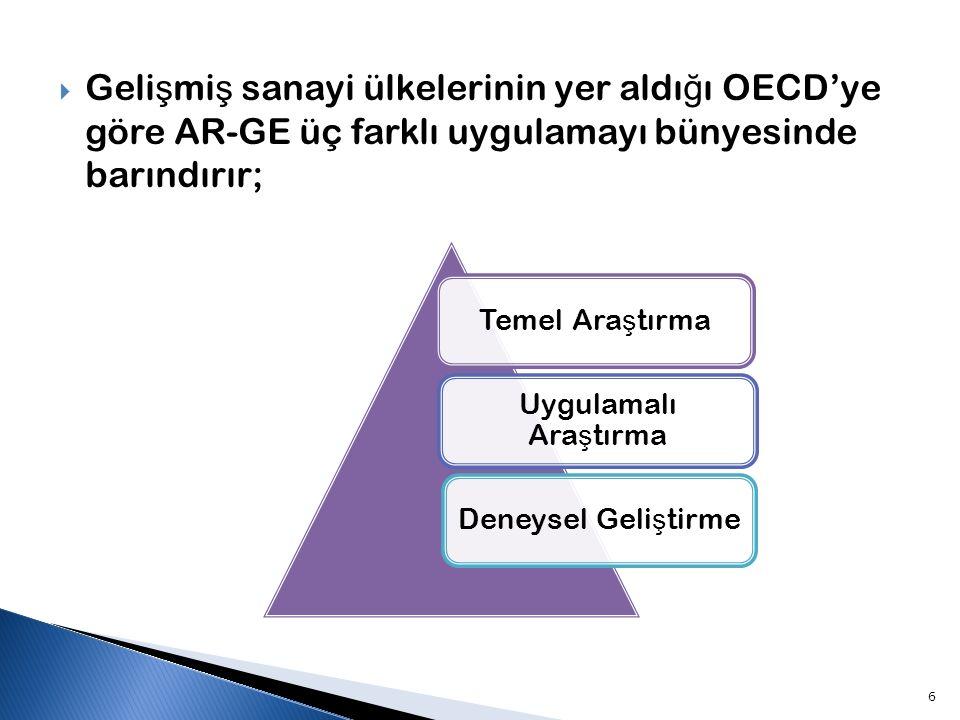 Gelişmiş sanayi ülkelerinin yer aldığı OECD'ye göre AR-GE üç farklı uygulamayı bünyesinde barındırır;
