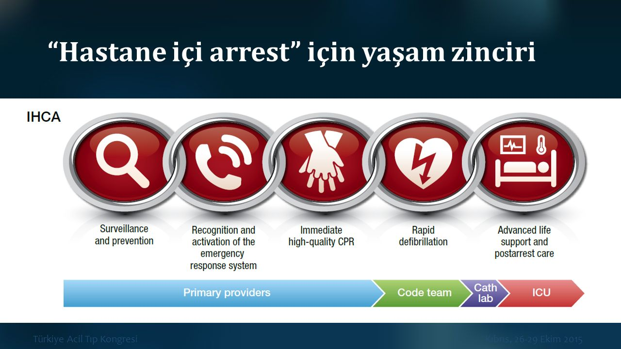 Hastane içi arrest için yaşam zinciri
