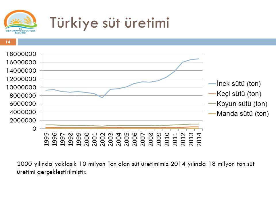 Türkiye süt üretimi 2000 yılında yaklaşık 10 milyon Ton olan süt üretimimiz 2014 yılında 18 milyon ton süt üretimi gerçekleştirilmiştir.