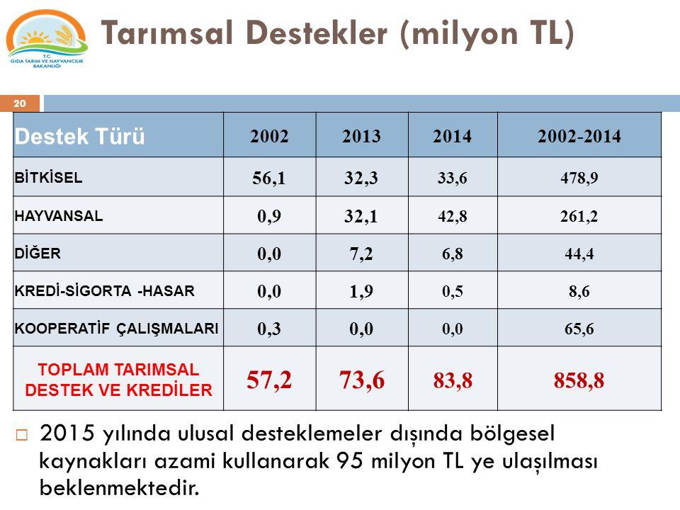 Tarımsal Destekler (milyon TL)
