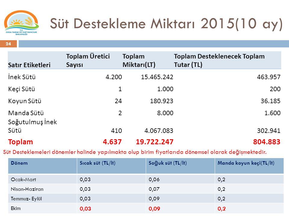 Süt Destekleme Miktarı 2015(10 ay)