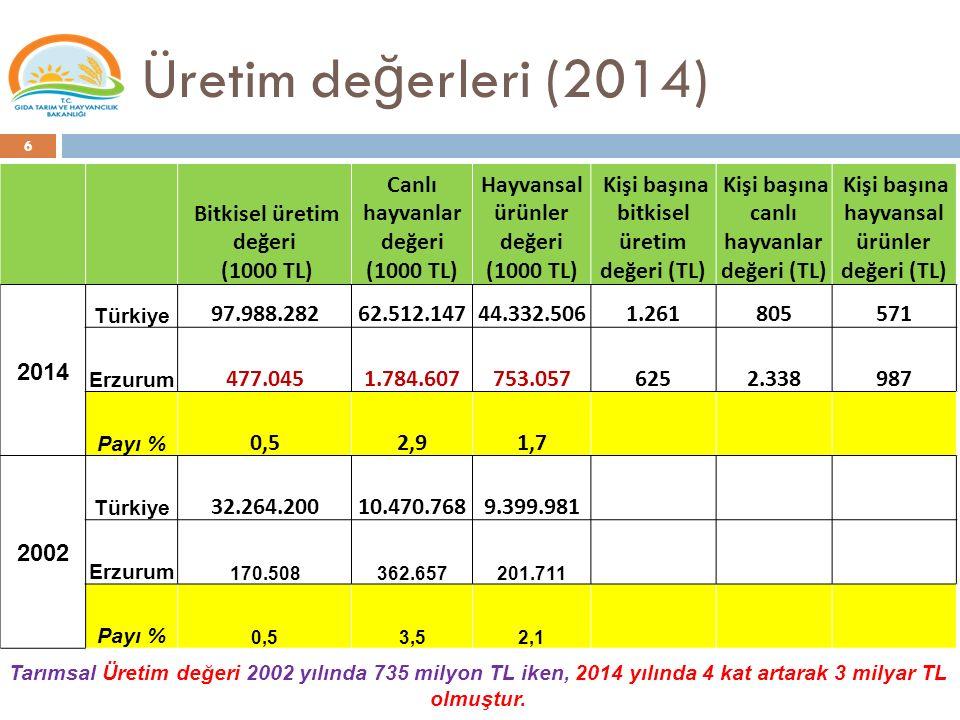 Üretim değerleri (2014) Bitkisel üretim değeri (1000 TL)