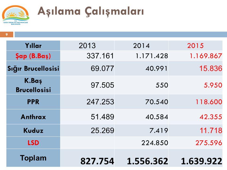 Aşılama Çalışmaları 827.754 1.556.362 1.639.922 Yıllar 2013 2014 2015