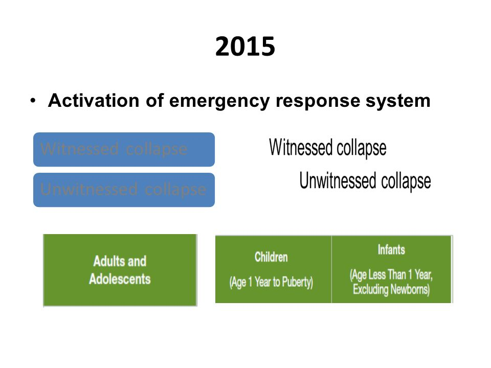 2015 Witnessed collapse Activation of emergency response system
