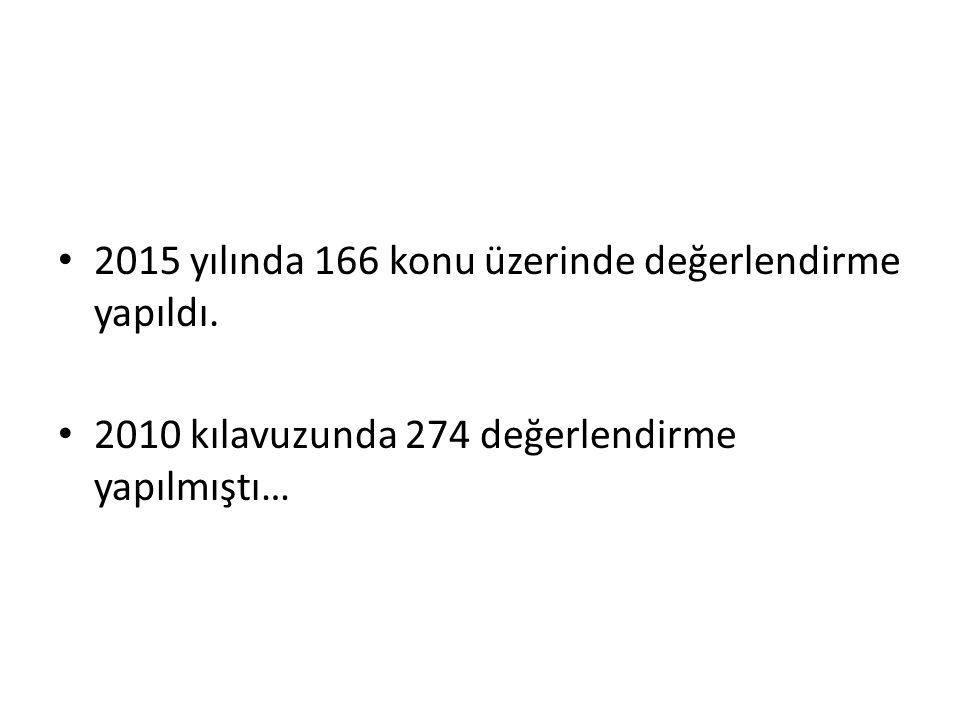 2015 yılında 166 konu üzerinde değerlendirme yapıldı.