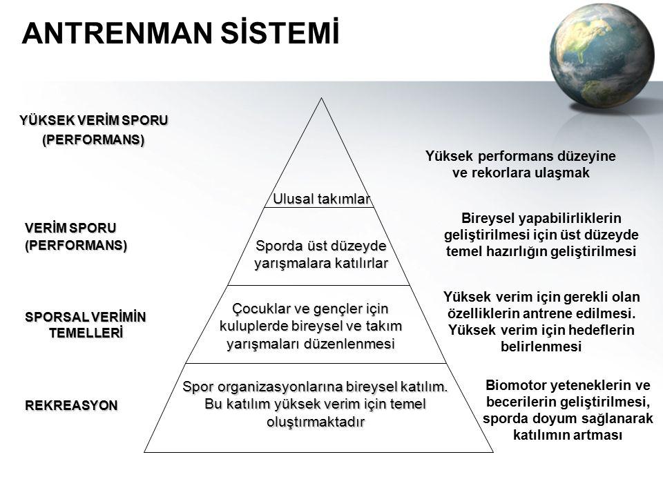 ANTRENMAN SİSTEMİ Ulusal takımlar