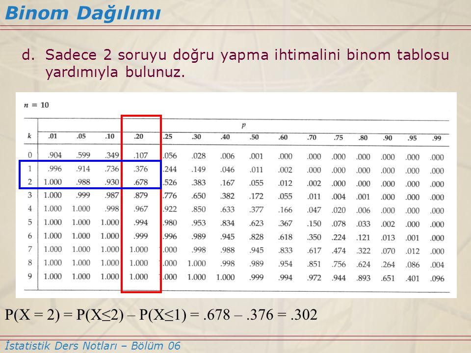 Binom Dağılımı P(X = 2) = P(X≤2) – P(X≤1) = .678 – .376 = .302