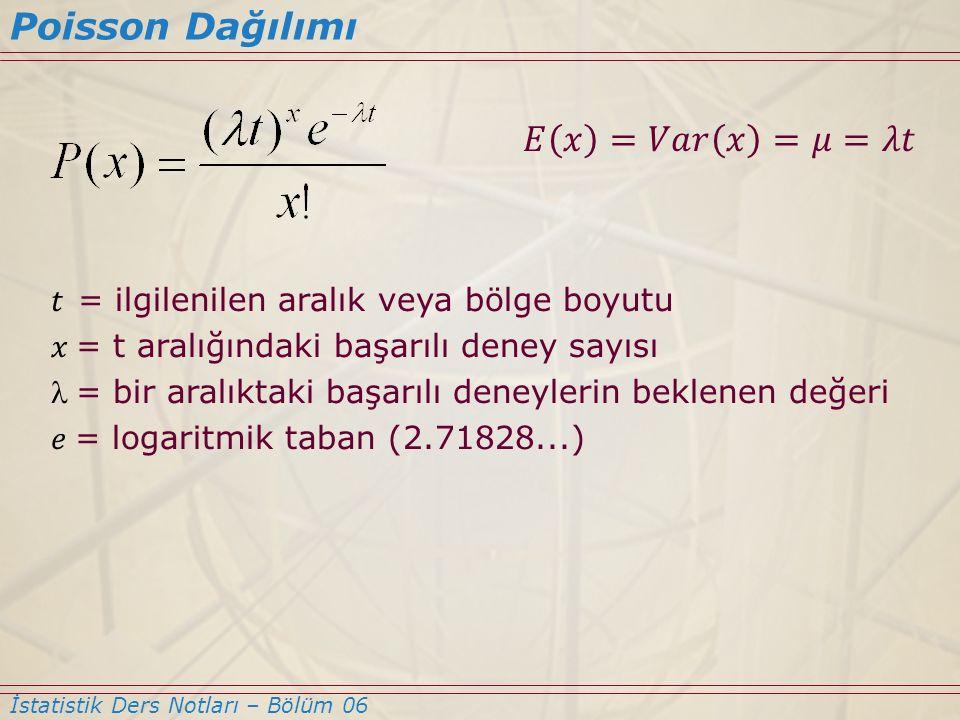 Poisson Dağılımı 𝐸 𝑥 =𝑉𝑎𝑟 𝑥 =𝜇=𝜆𝑡