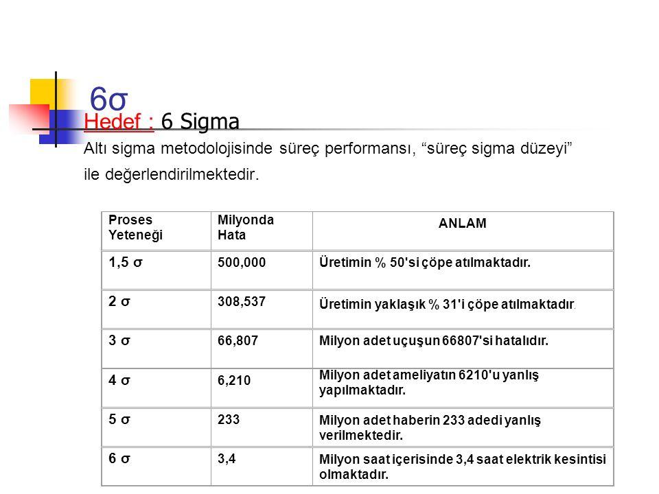 6σ Hedef : 6 Sigma. Altı sigma metodolojisinde süreç performansı, süreç sigma düzeyi ile değerlendirilmektedir.