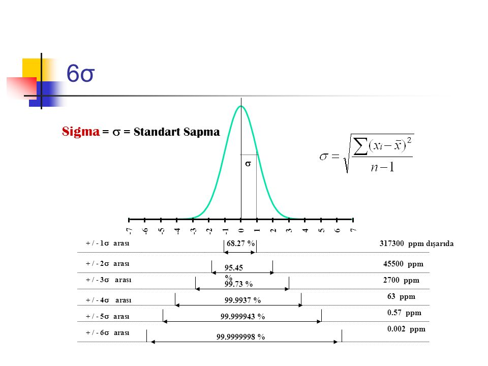 6σ Sigma =  = Standart Sapma  -7 -6 -5 -4 -3 -2 -1 1 2 3 4 5 6 7