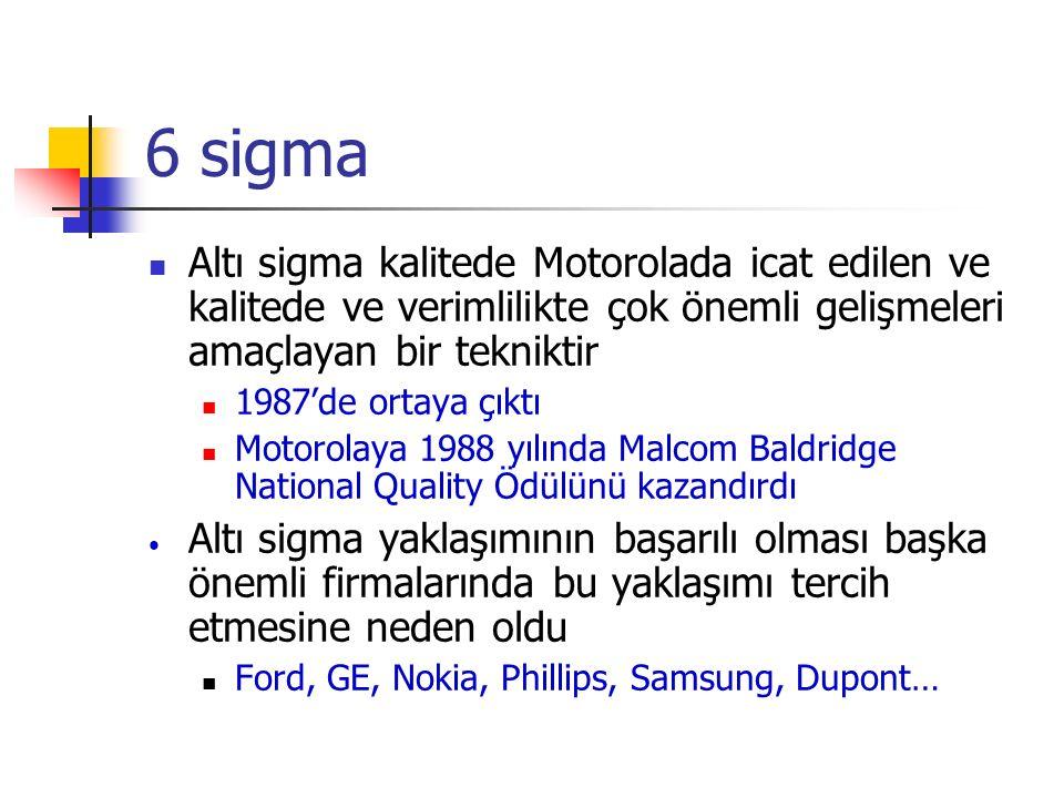 6 sigma Altı sigma kalitede Motorolada icat edilen ve kalitede ve verimlilikte çok önemli gelişmeleri amaçlayan bir tekniktir.