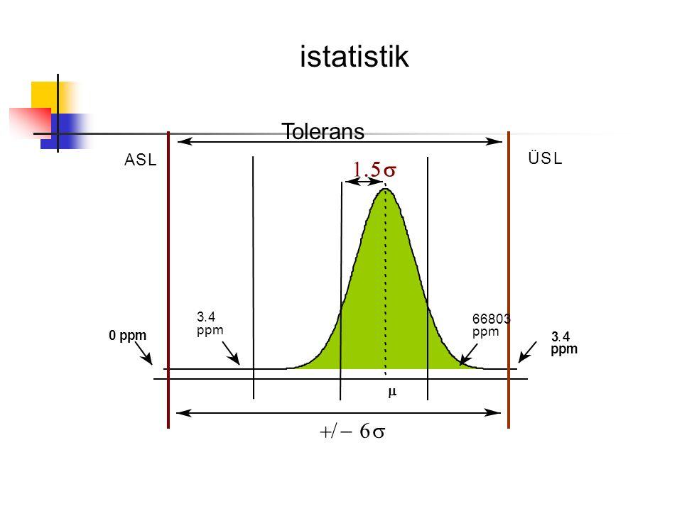 istatistik Tolerans 1 . 5 s + / - 6 s A S L Ü S L m 3 . 4 6 6 8 3 p p