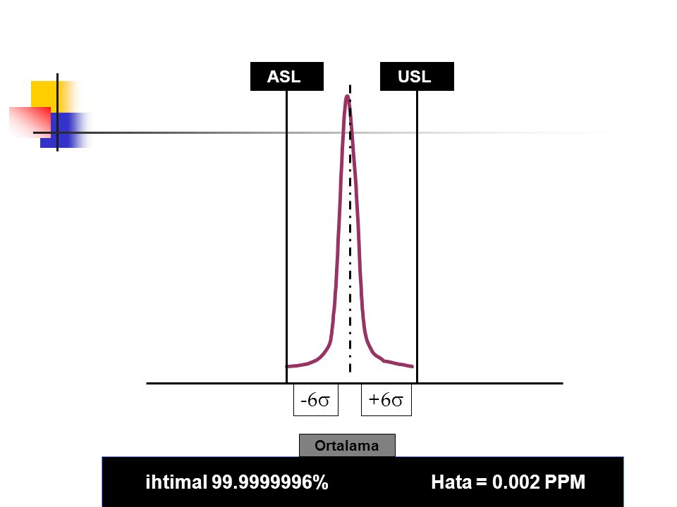 ASL USL -6 +6 Ortalama ihtimal 99.9999996% Hata = 0.002 PPM