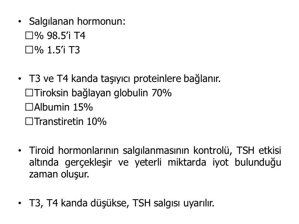 Salgılanan hormonun: % 98.5'i T4. % 1.5'i T3. T3 ve T4 kanda taşıyıcı proteinlere bağlanır. Tiroksin bağlayan globulin 70%