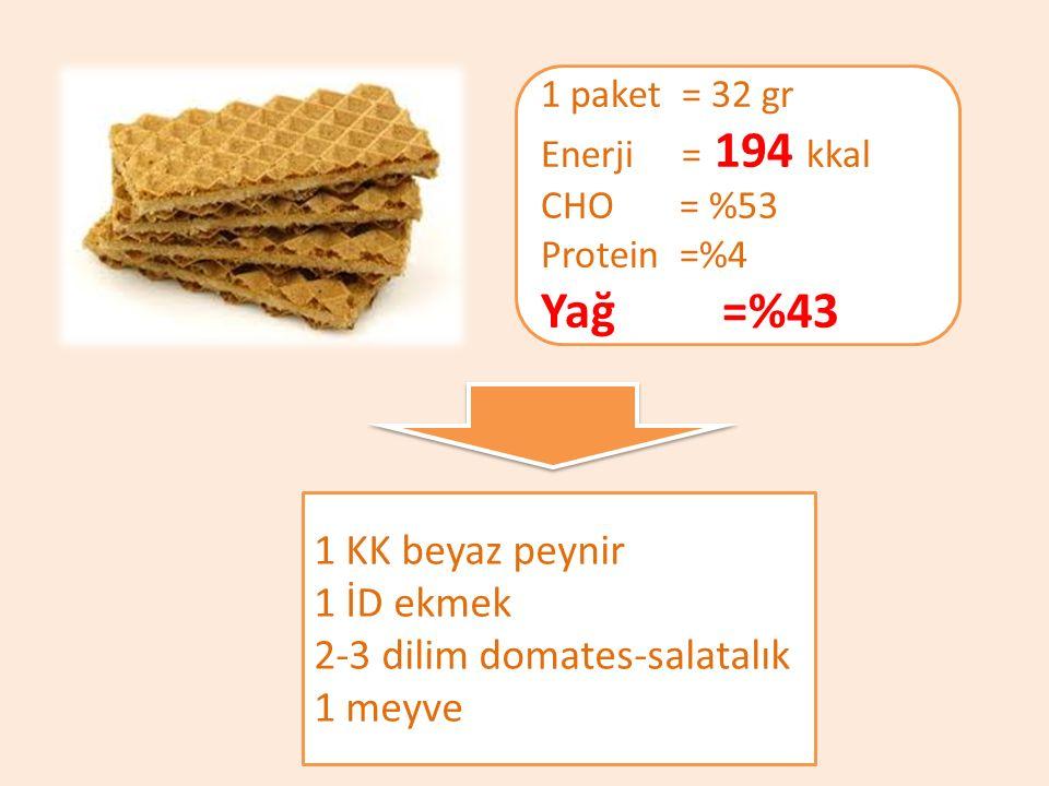 Yağ =%43 1 KK beyaz peynir 1 İD ekmek 2-3 dilim domates-salatalık
