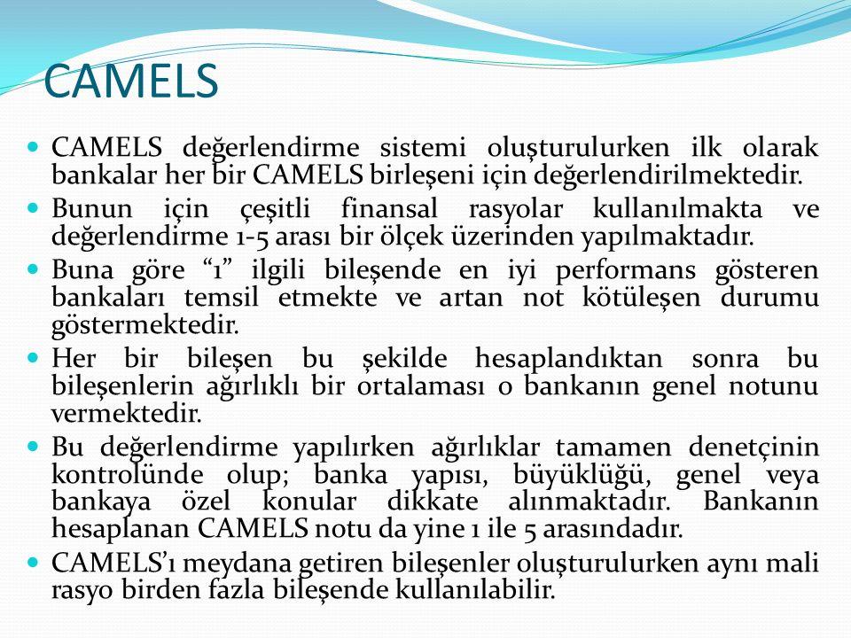 CAMELS CAMELS değerlendirme sistemi oluşturulurken ilk olarak bankalar her bir CAMELS birleşeni için değerlendirilmektedir.