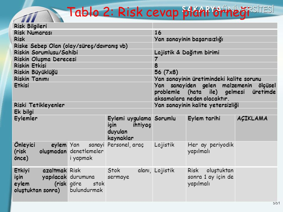 Tablo 2: Risk cevap planı örneği