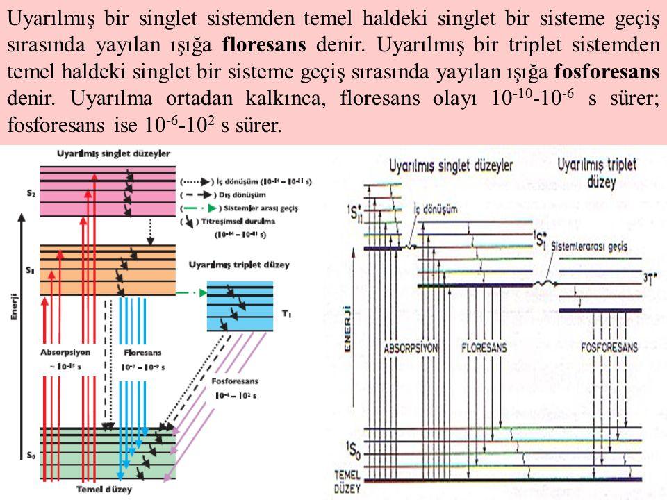 Uyarılmış bir singlet sistemden temel haldeki singlet bir sisteme geçiş sırasında yayılan ışığa floresans denir.