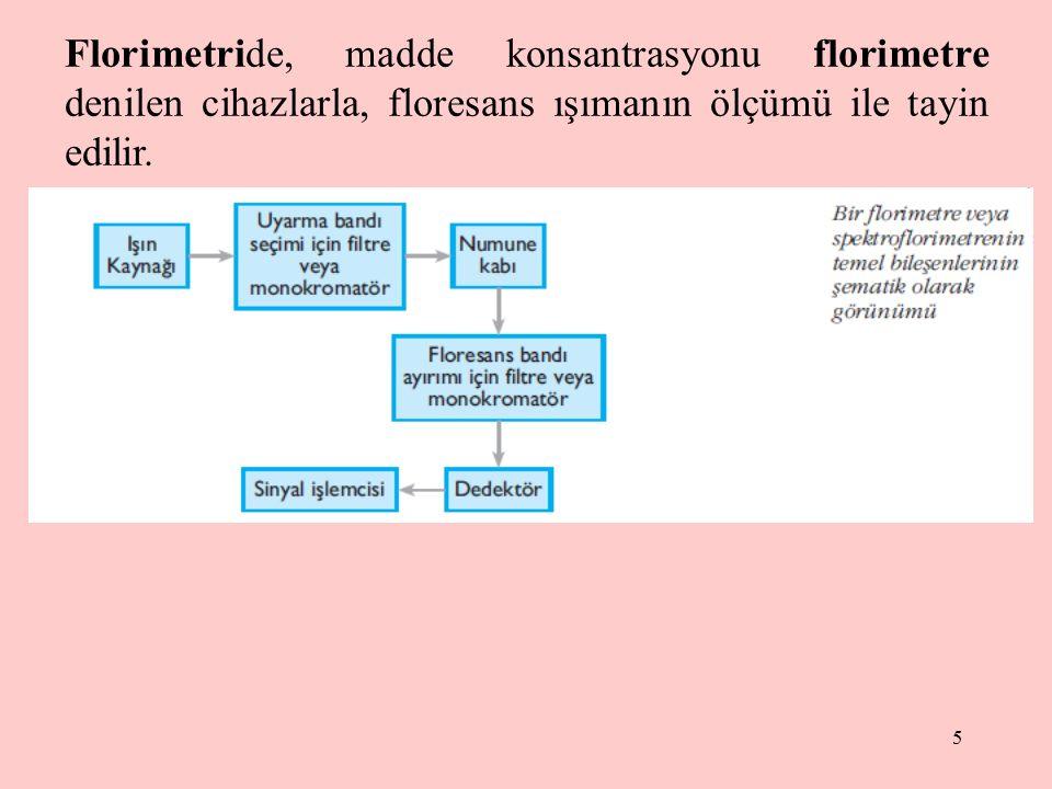 Florimetride, madde konsantrasyonu florimetre denilen cihazlarla, floresans ışımanın ölçümü ile tayin edilir.