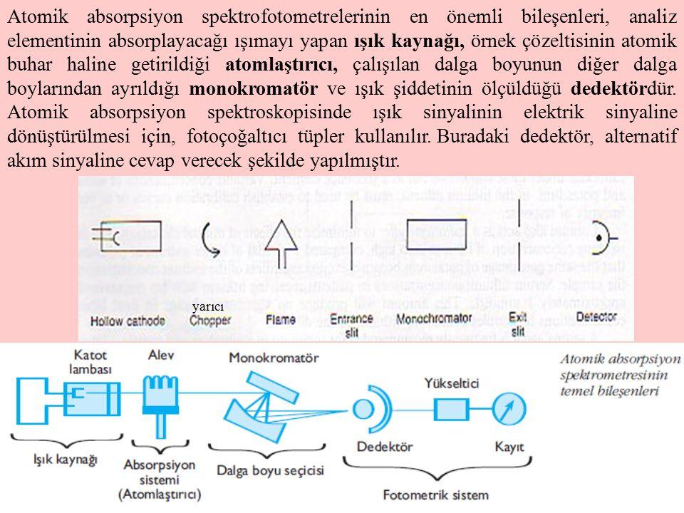 Atomik absorpsiyon spektrofotometrelerinin en önemli bileşenleri, analiz elementinin absorplayacağı ışımayı yapan ışık kaynağı, örnek çözeltisinin atomik buhar haline getirildiği atomlaştırıcı, çalışılan dalga boyunun diğer dalga boylarından ayrıldığı monokromatör ve ışık şiddetinin ölçüldüğü dedektördür. Atomik absorpsiyon spektroskopisinde ışık sinyalinin elektrik sinyaline dönüştürülmesi için, fotoçoğaltıcı tüpler kullanılır.Buradaki dedektör, alternatif akım sinyaline cevap verecek şekilde yapılmıştır.
