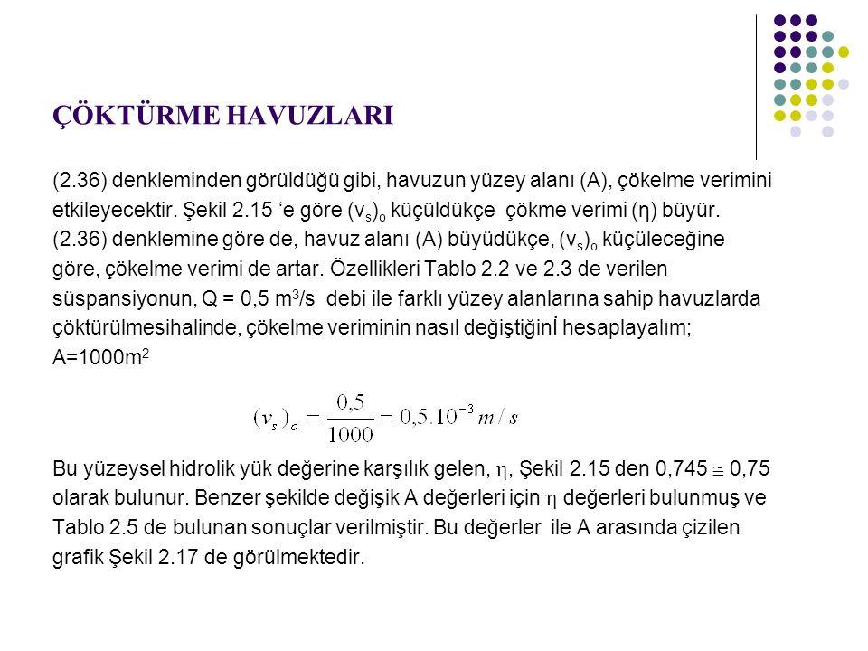 ÇÖKTÜRME HAVUZLARI (2.36) denkleminden görüldüğü gibi, havuzun yüzey alanı (A), çökelme verimini.