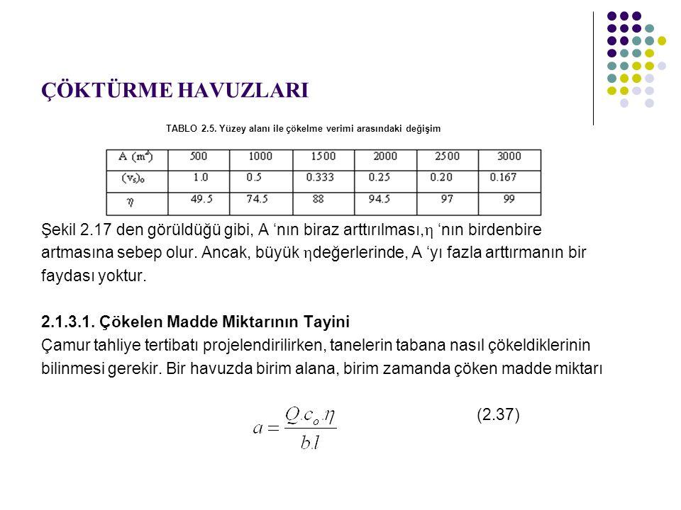 ÇÖKTÜRME HAVUZLARI TABLO 2.5. Yüzey alanı ile çökelme verimi arasındaki değişim.