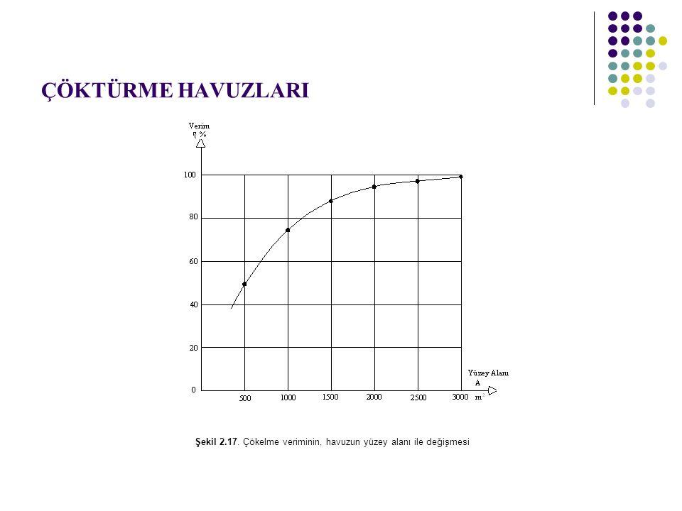 ÇÖKTÜRME HAVUZLARI Şekil 2.17. Çökelme veriminin, havuzun yüzey alanı ile değişmesi