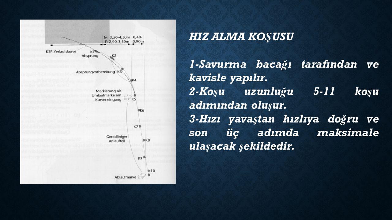HIZ ALMA KOŞUSU 1-Savurma bacağı tarafından ve kavisle yapılır. 2-Koşu uzunluğu 5-11 koşu adımından oluşur.