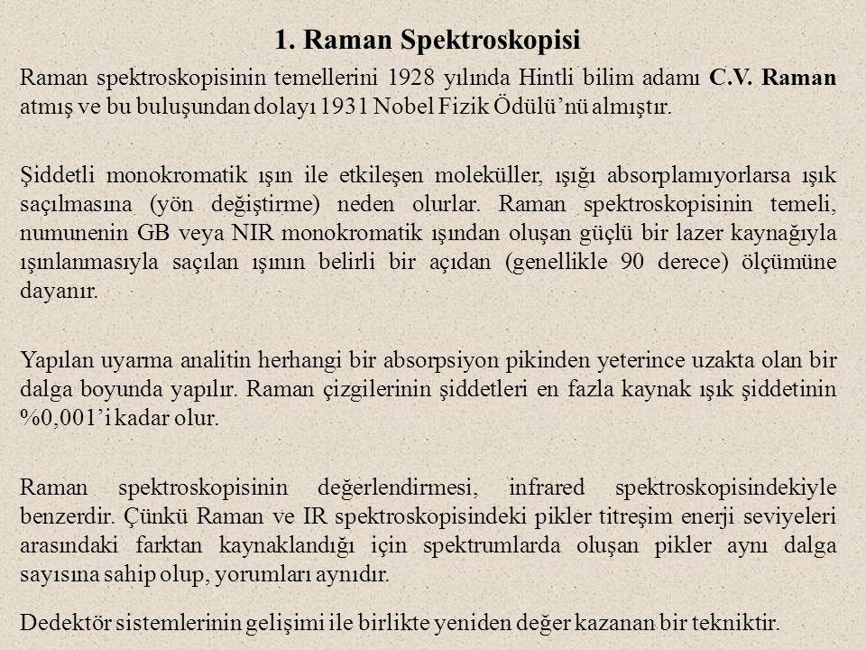 1. Raman Spektroskopisi