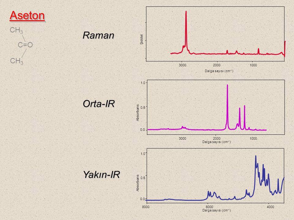 Aseton Raman Orta-IR Yakın-IR CH3 C=O Dalga sayısı (cm-1) 3000 2000
