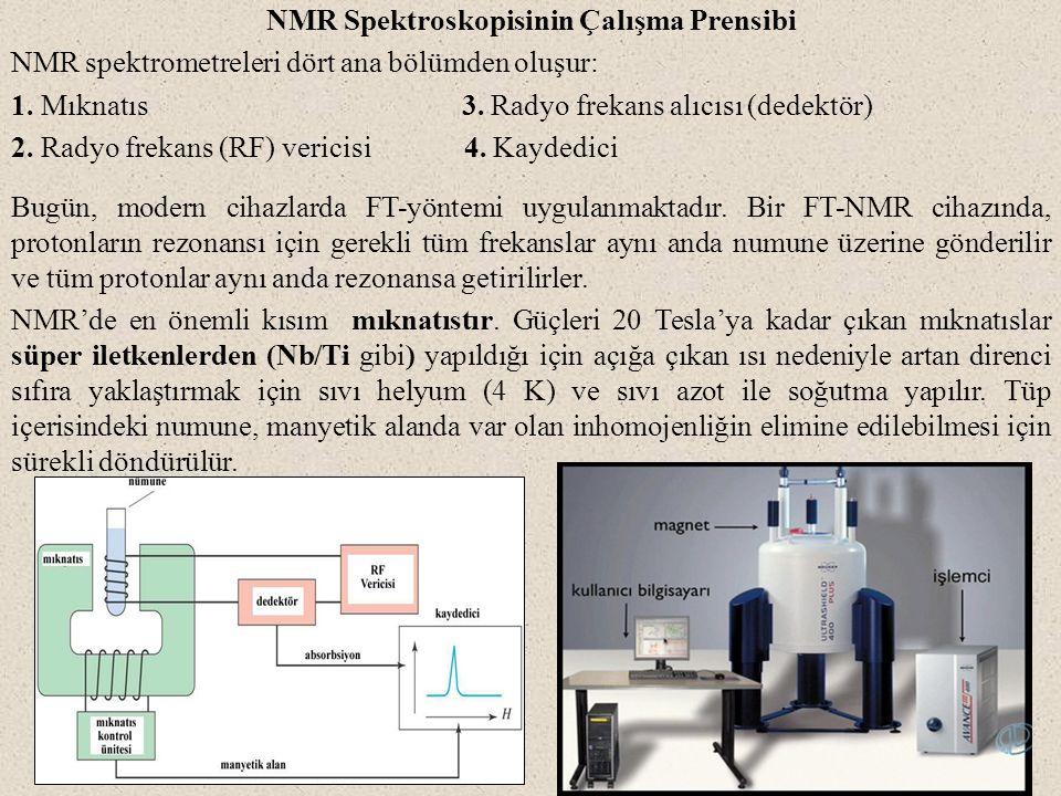 NMR Spektroskopisinin Çalışma Prensibi