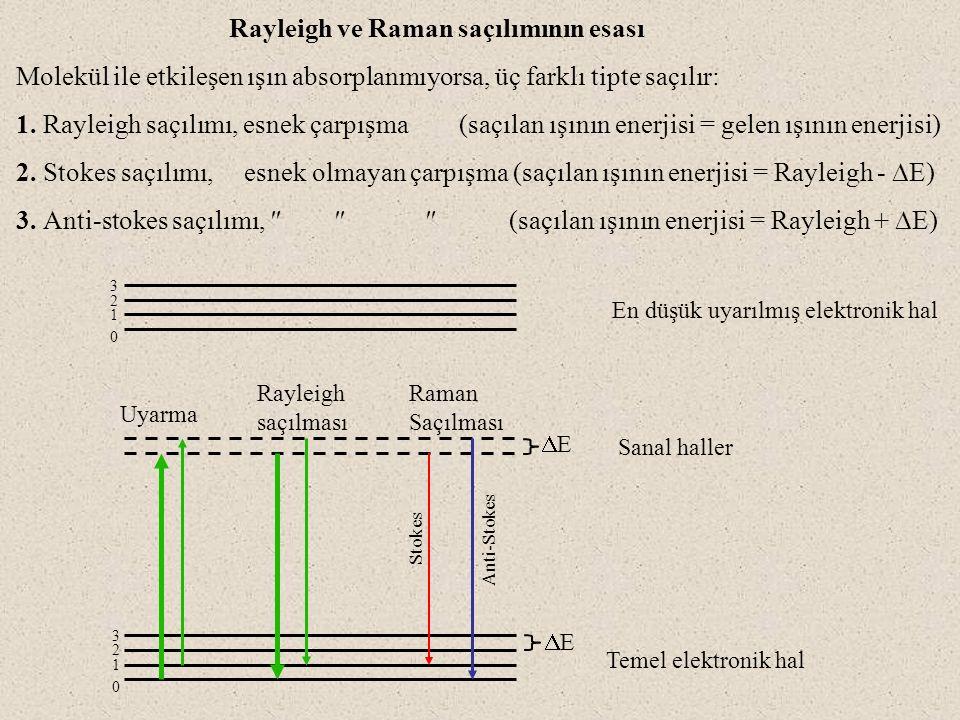 Rayleigh ve Raman saçılımının esası