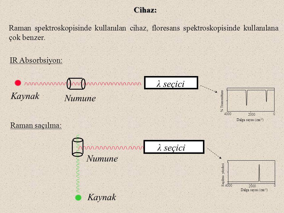 λ seçici Kaynak Numune λ seçici Numune Kaynak Cihaz: