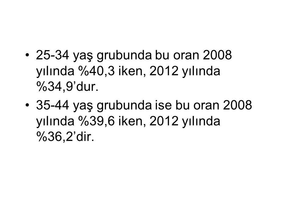 25-34 yaş grubunda bu oran 2008 yılında %40,3 iken, 2012 yılında %34,9'dur.