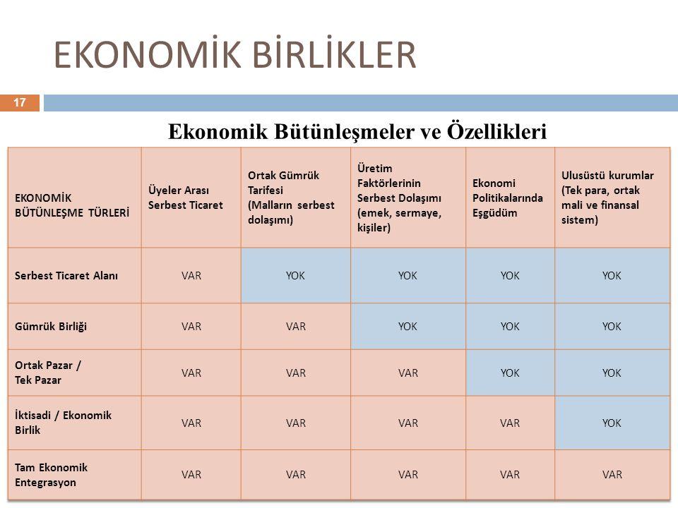 EKONOMİK BİRLİKLER Ekonomik Bütünleşmeler ve Özellikleri