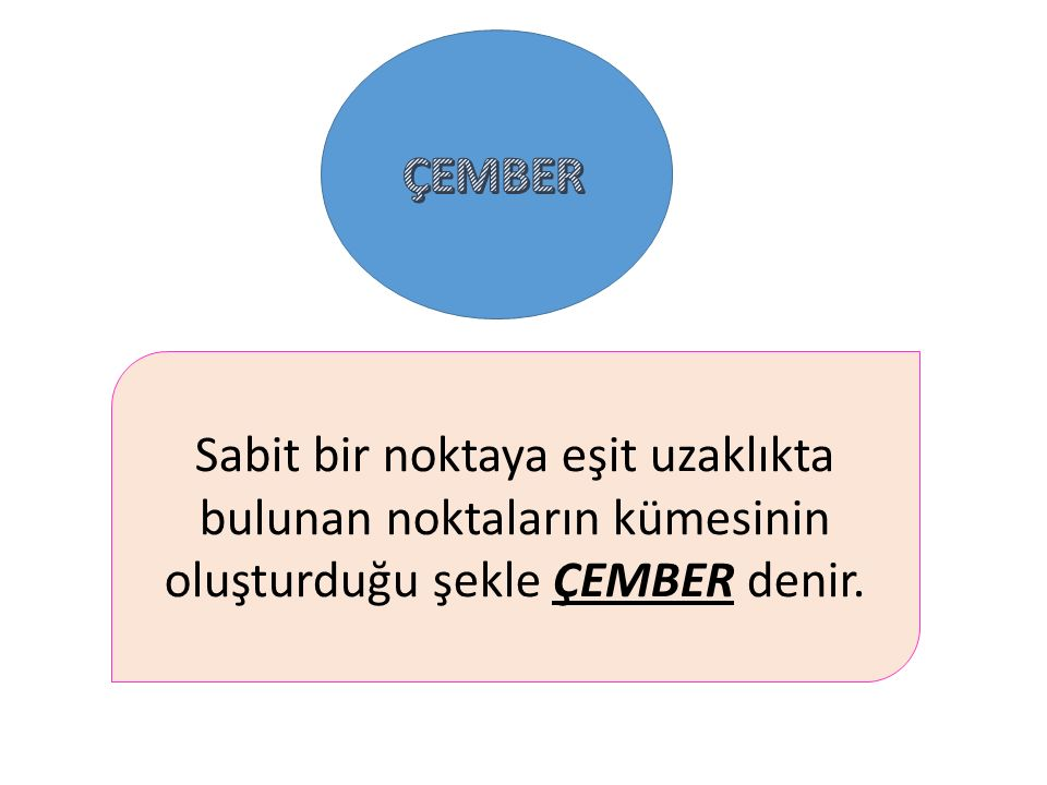 ÇEMBER Sabit bir noktaya eşit uzaklıkta bulunan noktaların kümesinin oluşturduğu şekle ÇEMBER denir.