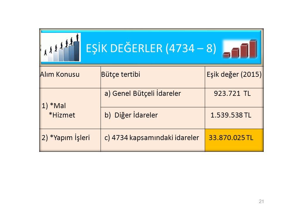 EŞİK DEĞERLER (4734 – 8) 8 Alım Konusu Bütçe tertibi Eşik değer (2015)