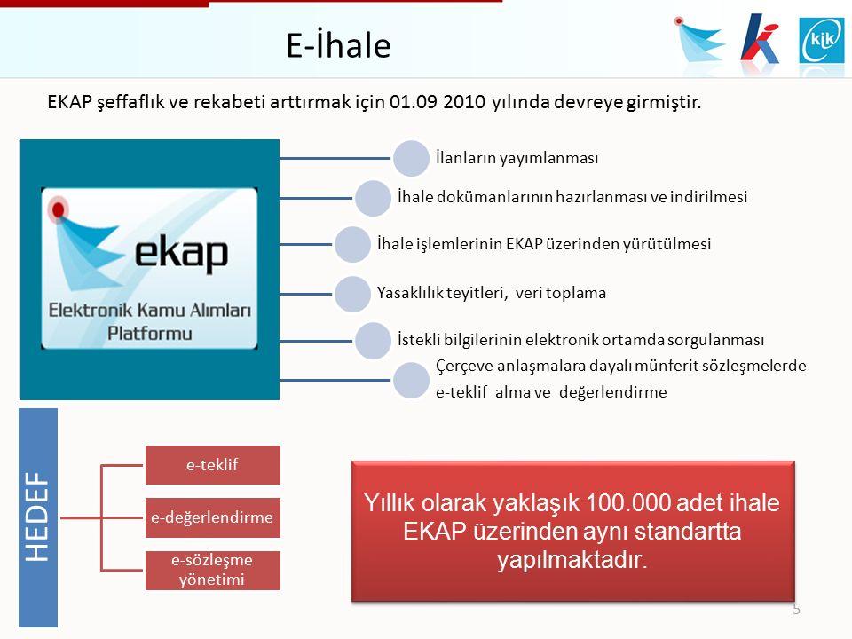 E-İhale EKAP şeffaflık ve rekabeti arttırmak için 01.09 2010 yılında devreye girmiştir. İlanların yayımlanması.