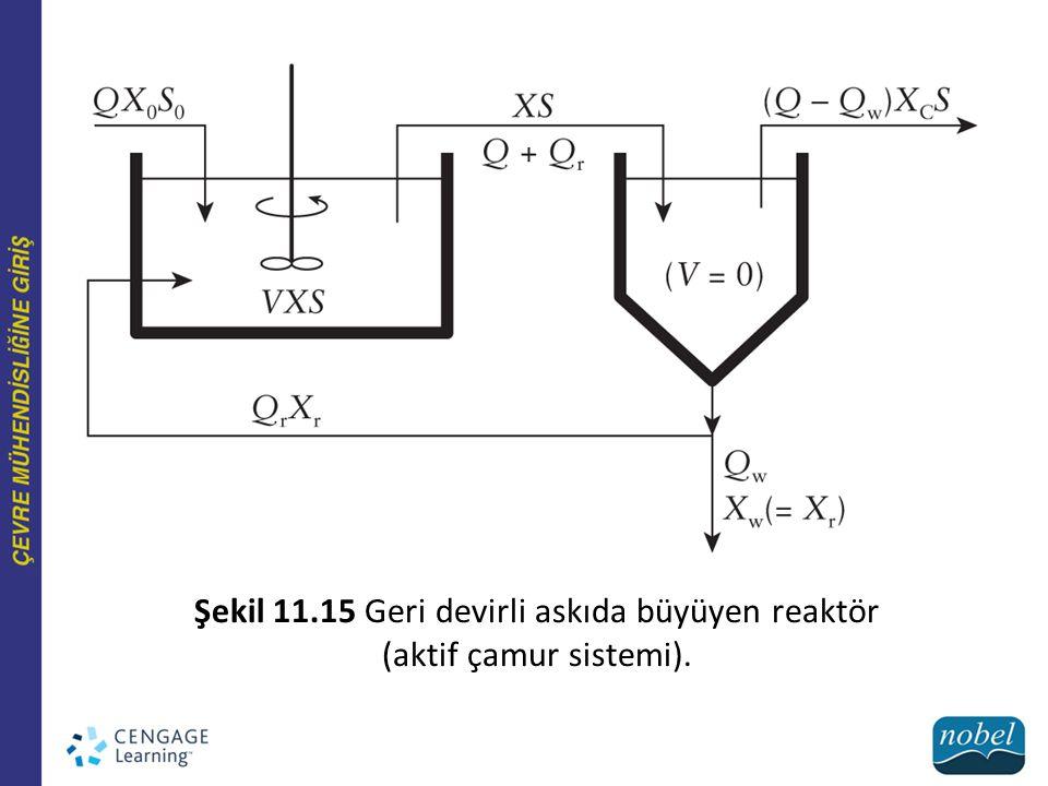 Şekil 11.15 Geri devirli askıda büyüyen reaktör