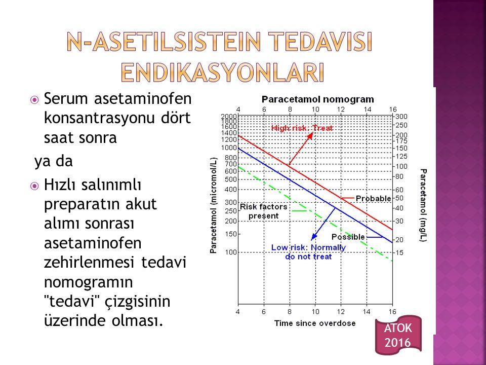 N-asetilsistein tedavisi ENDIKASYONLARI