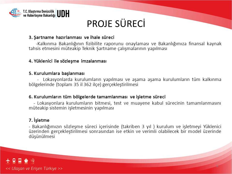 PROJE SÜRECİ 3. Şartname hazırlanması ve ihale süreci